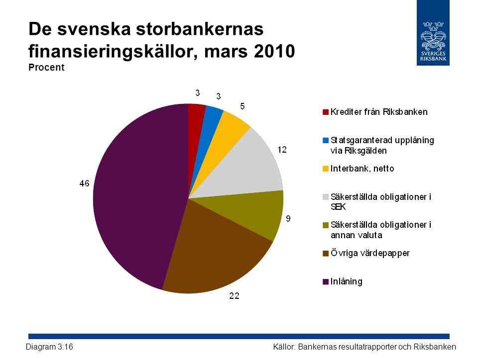 De svenska storbankernas finansieringskällor, mars 2010 Procent