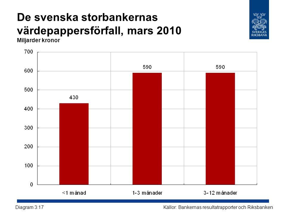 De svenska storbankernas värdepappersförfall, mars 2010 Miljarder kronor