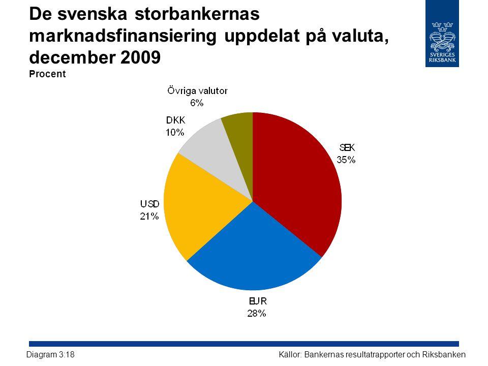 De svenska storbankernas marknadsfinansiering uppdelat på valuta, december 2009 Procent