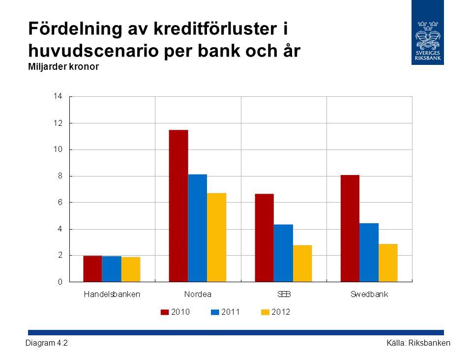 Fördelning av kreditförluster i huvudscenario per bank och år Miljarder kronor