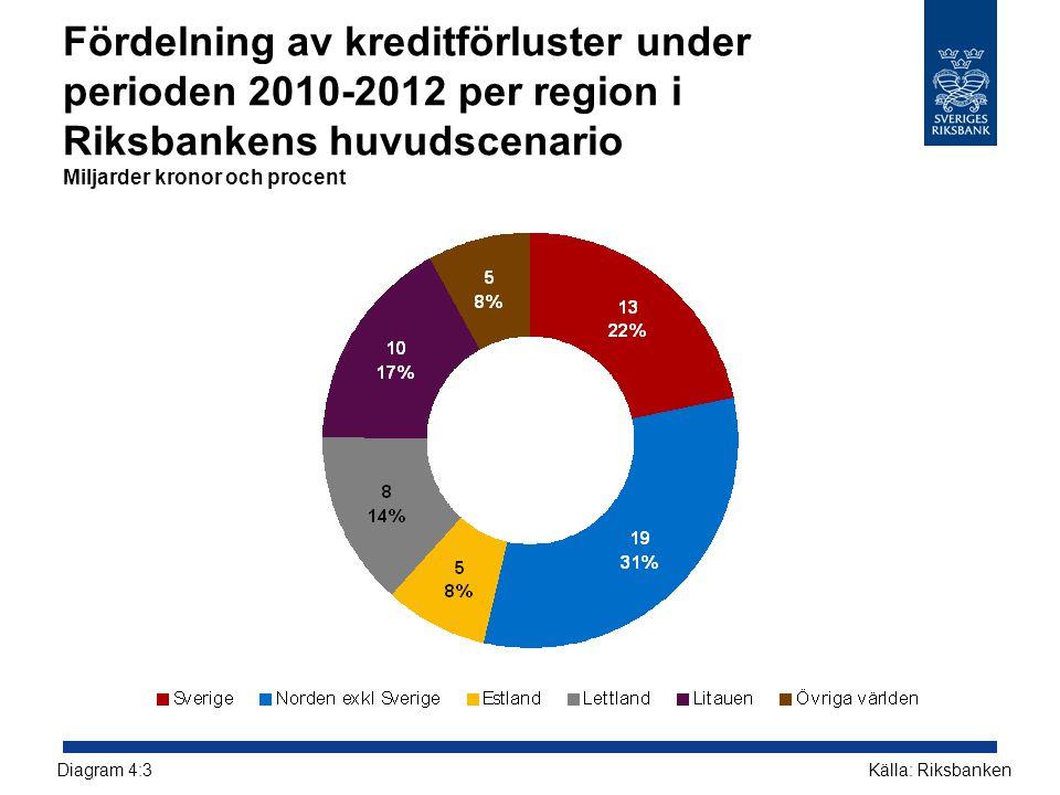 Fördelning av kreditförluster under perioden 2010-2012 per region i Riksbankens huvudscenario Miljarder kronor och procent