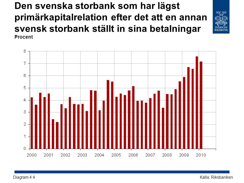 Den svenska storbank som har lägst primärkapitalrelation efter det att en annan svensk storbank ställt in sina betalningar Procent