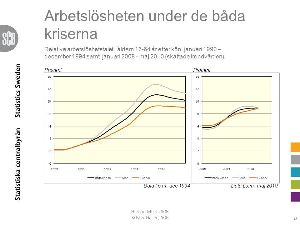 Arbetslösheten under de båda kriserna