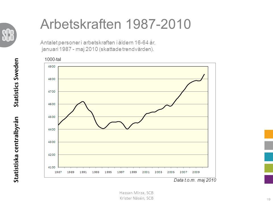 Arbetskraften 1987-2010 Antalet personer i arbetskraften i åldern 16-64 år, januari 1987 - maj 2010 (skattade trendvärden).