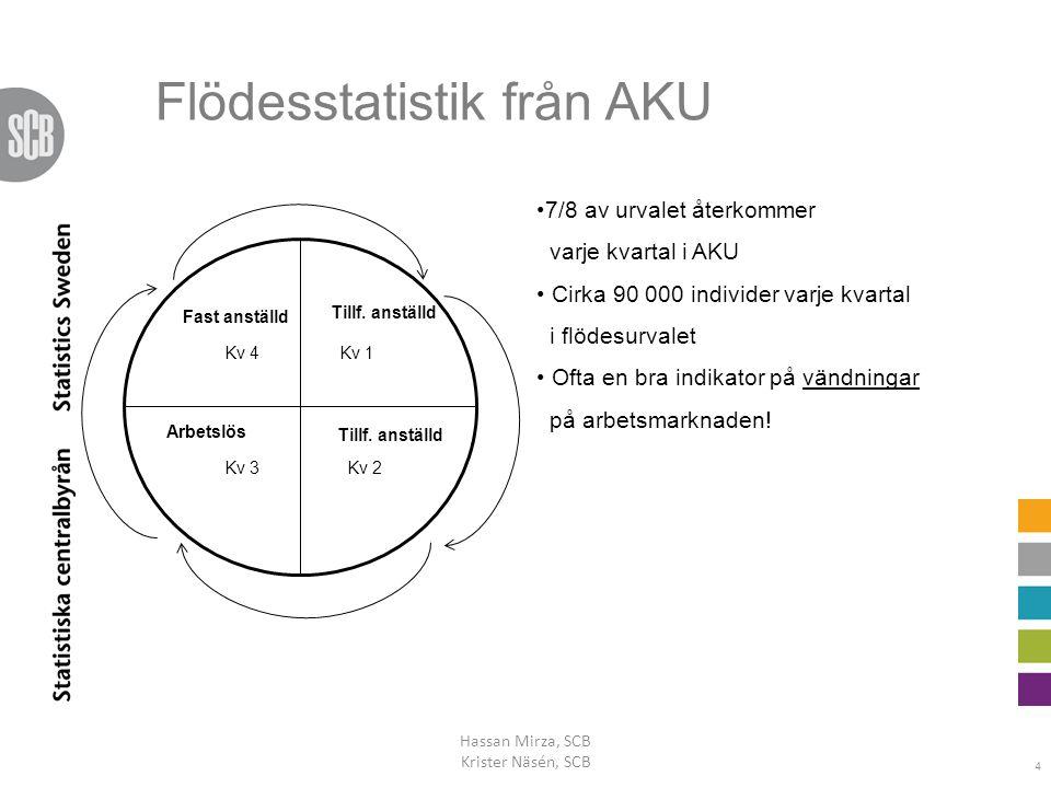 Flödesstatistik från AKU