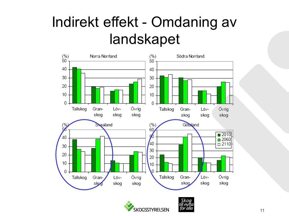 Indirekt effekt - Omdaning av landskapet