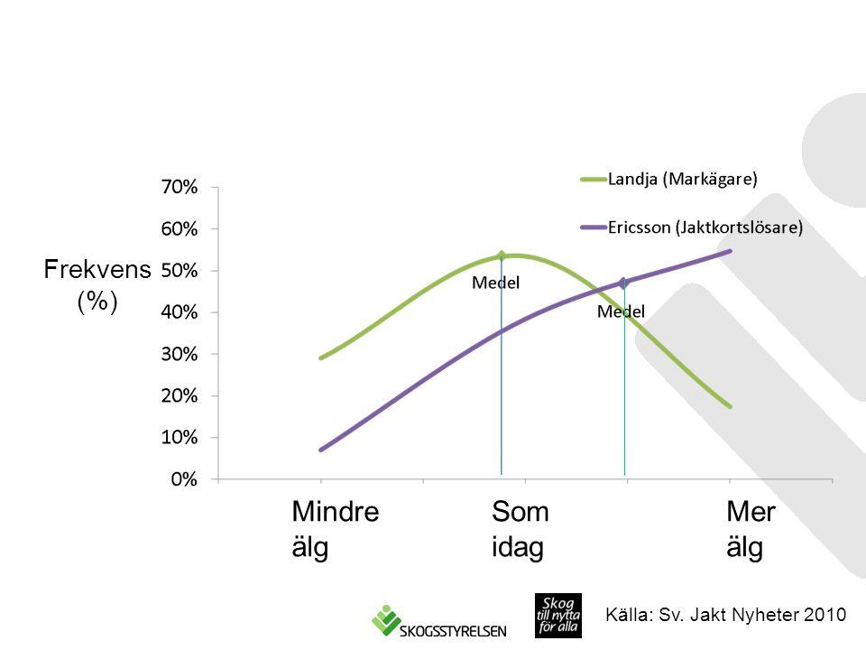Frekvens (%) Mindre älg Som idag Mer älg Källa: Sv. Jakt Nyheter 2010
