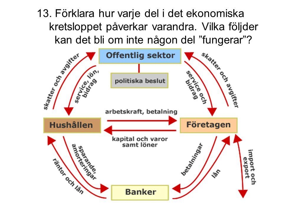 13. Förklara hur varje del i det ekonomiska kretsloppet påverkar varandra.