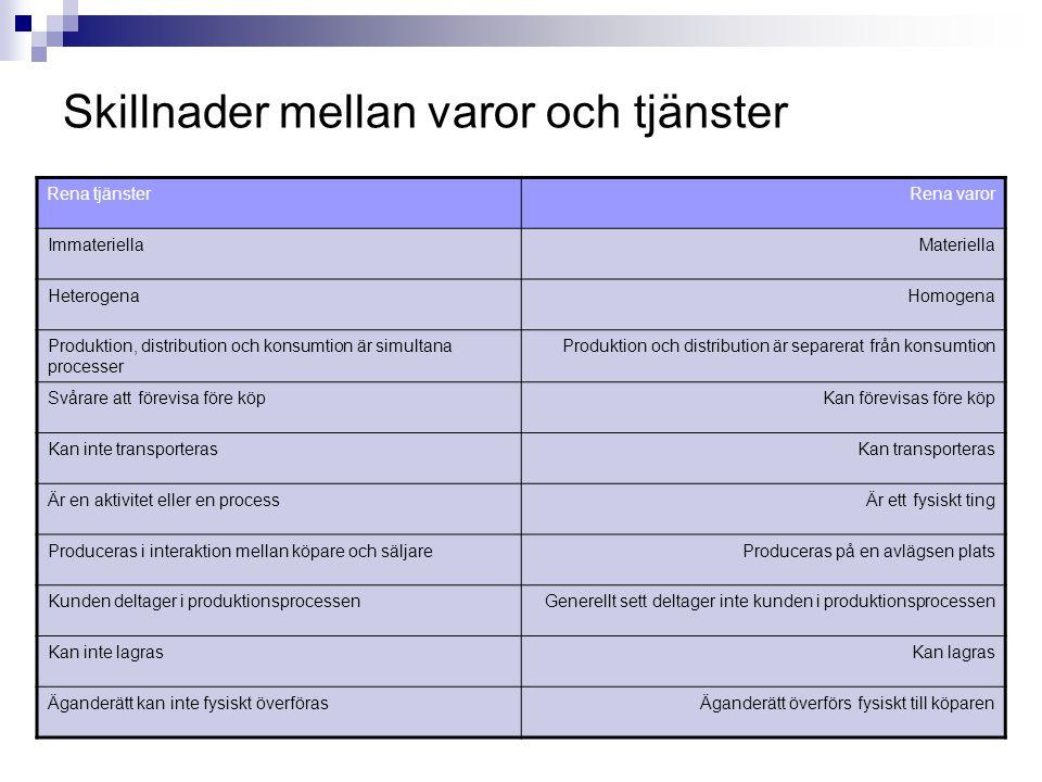 Skillnader mellan varor och tjänster
