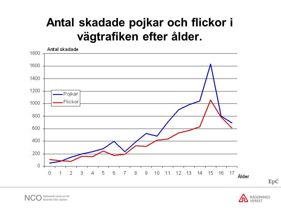 Antal skadade pojkar och flickor i vägtrafiken efter ålder.