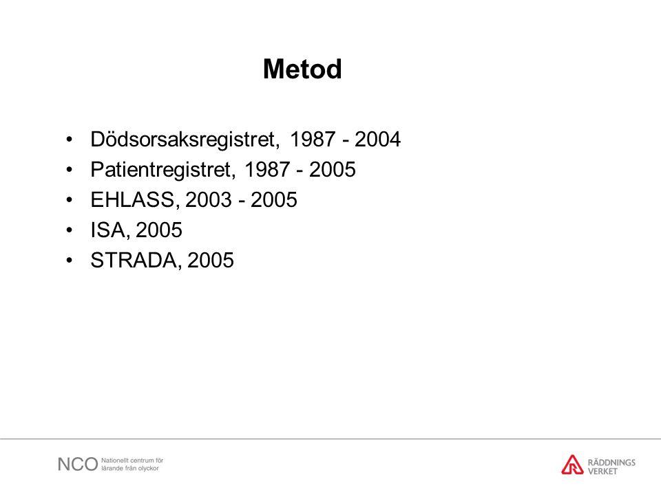 Metod Dödsorsaksregistret, 1987 - 2004 Patientregistret, 1987 - 2005