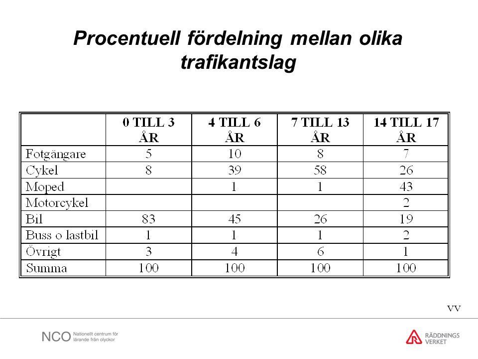 Procentuell fördelning mellan olika trafikantslag
