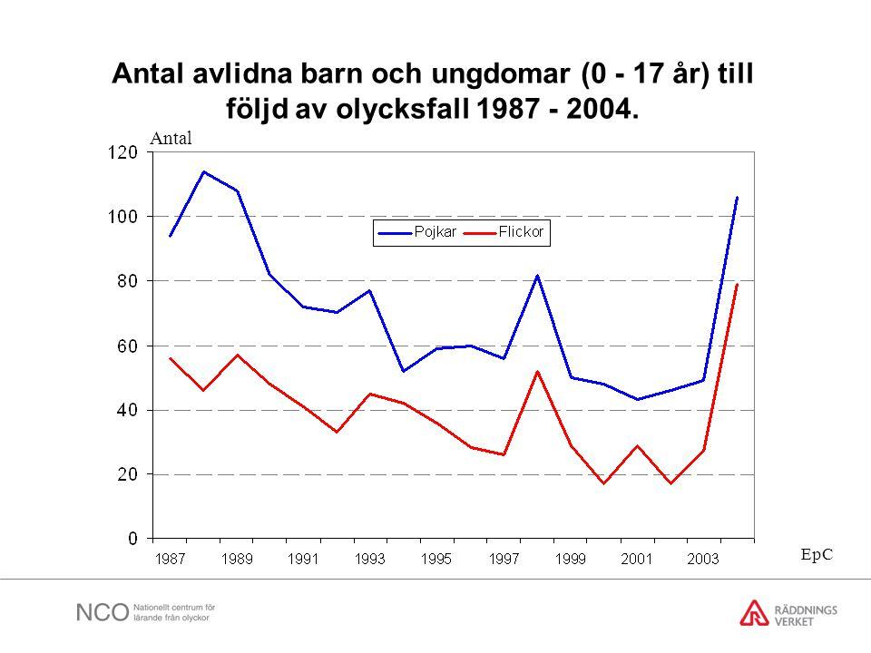 Antal avlidna barn och ungdomar (0 - 17 år) till följd av olycksfall 1987 - 2004.