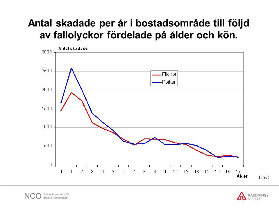 Antal skadade per år i bostadsområde till följd av fallolyckor fördelade på ålder och kön.
