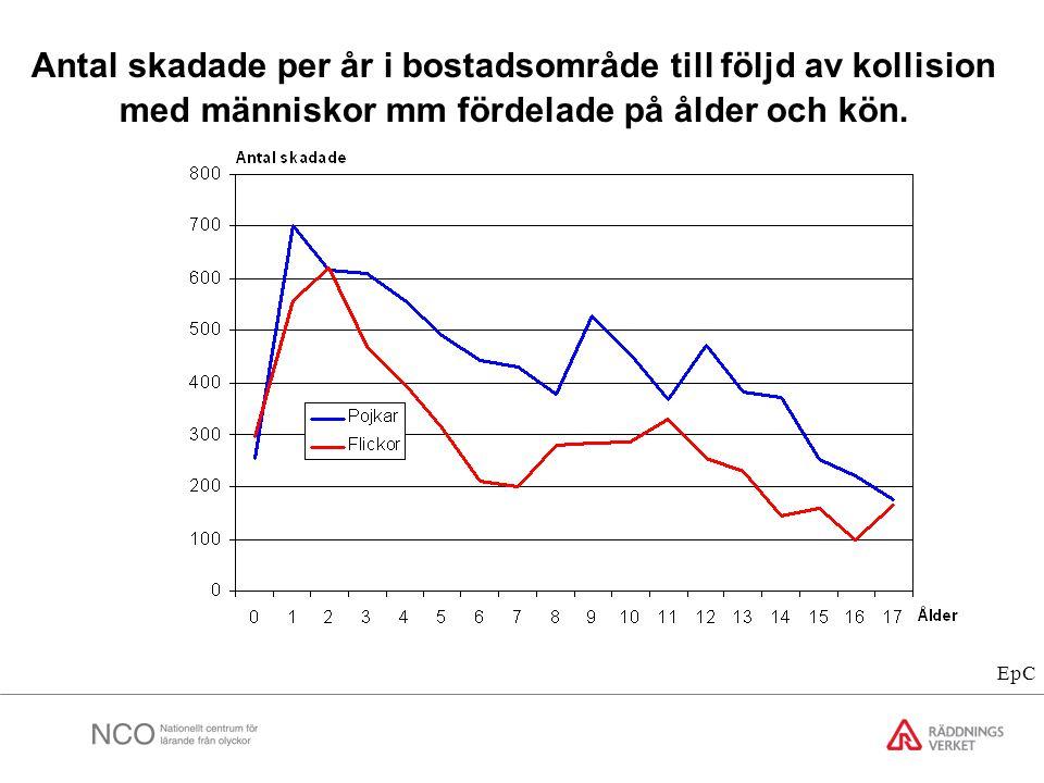 Antal skadade per år i bostadsområde till följd av kollision med människor mm fördelade på ålder och kön.