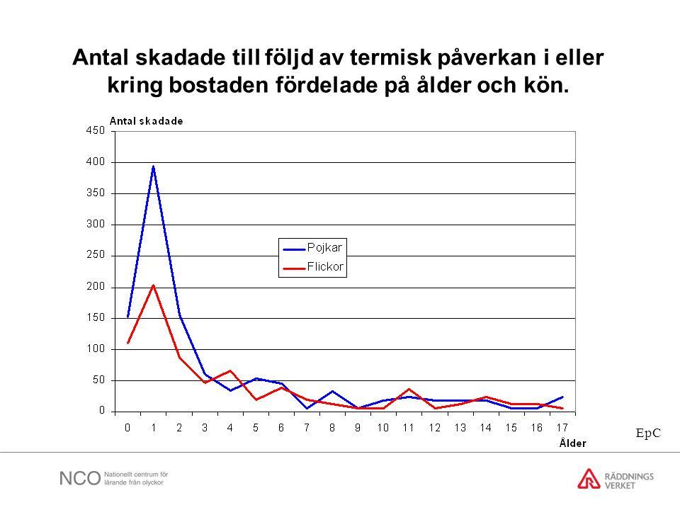 Antal skadade till följd av termisk påverkan i eller kring bostaden fördelade på ålder och kön.