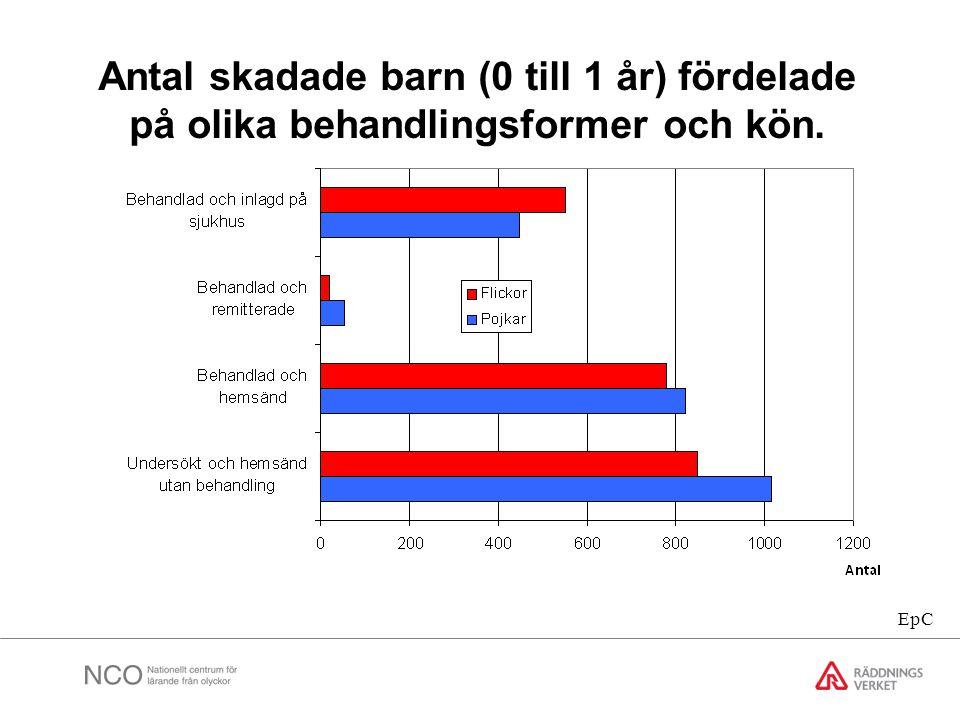 Antal skadade barn (0 till 1 år) fördelade på olika behandlingsformer och kön.