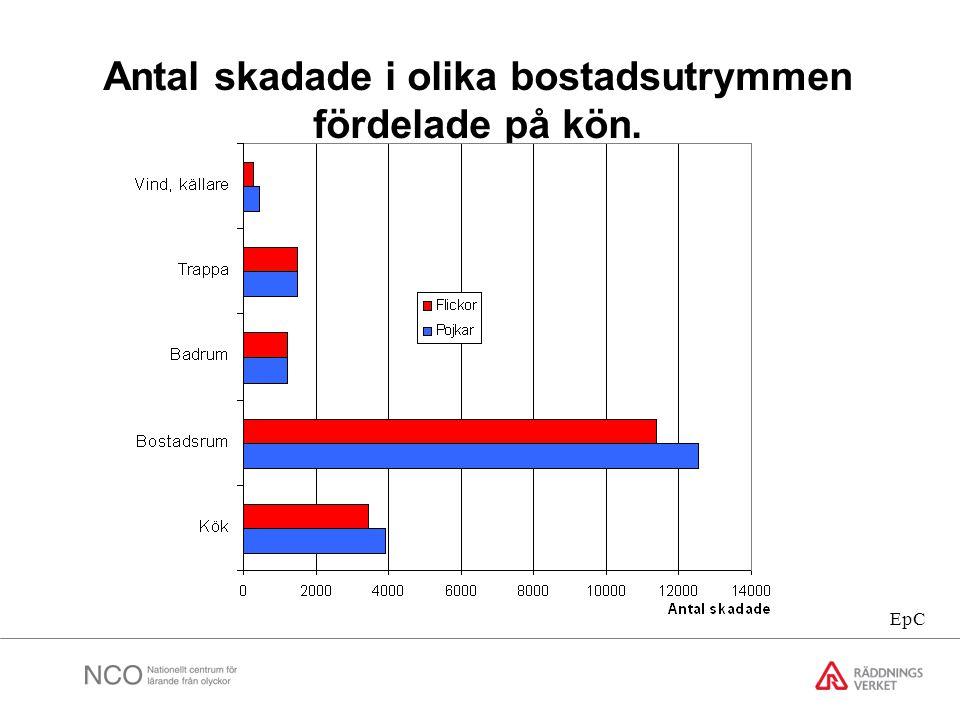 Antal skadade i olika bostadsutrymmen fördelade på kön.