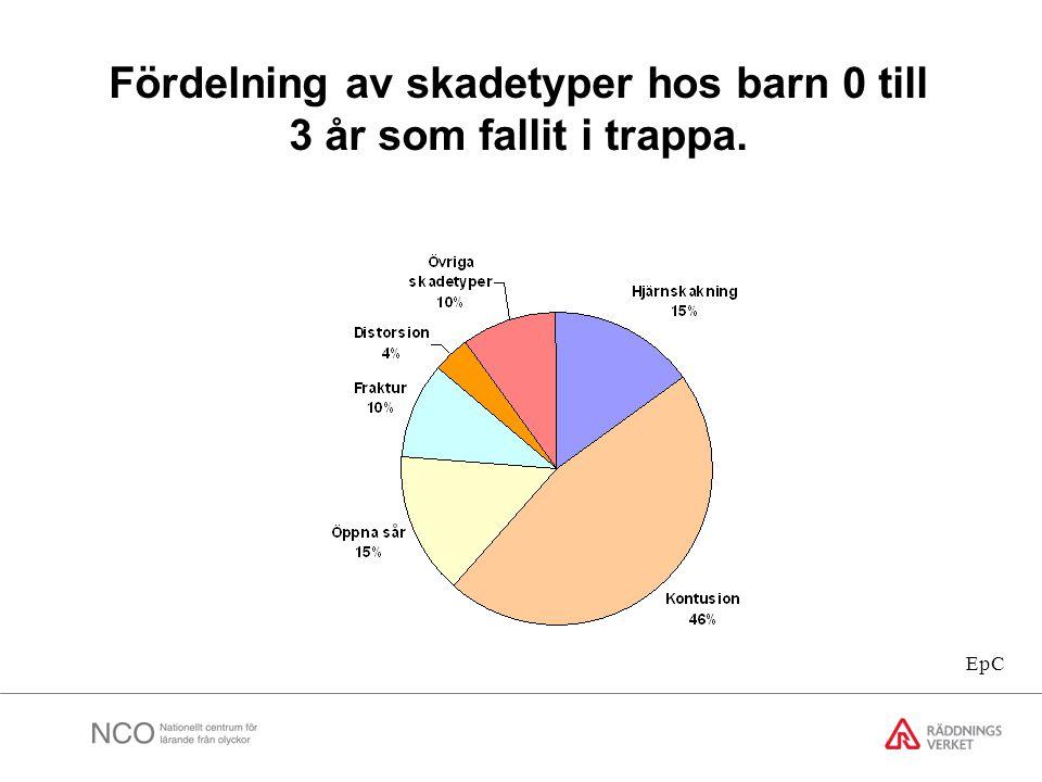 Fördelning av skadetyper hos barn 0 till 3 år som fallit i trappa.