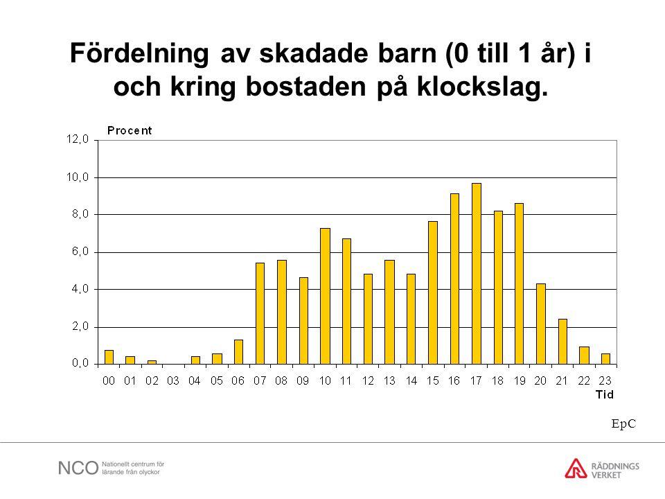 Fördelning av skadade barn (0 till 1 år) i och kring bostaden på klockslag.