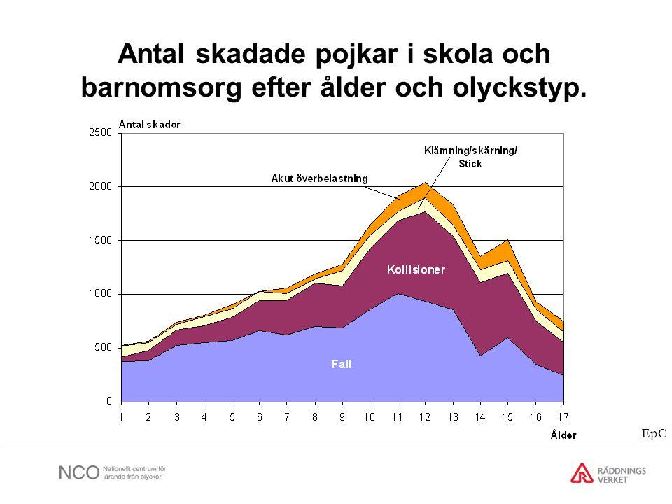 Antal skadade pojkar i skola och barnomsorg efter ålder och olyckstyp.