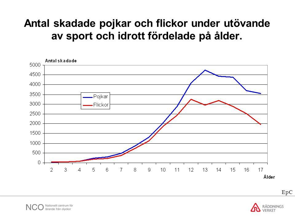 Antal skadade pojkar och flickor under utövande av sport och idrott fördelade på ålder.