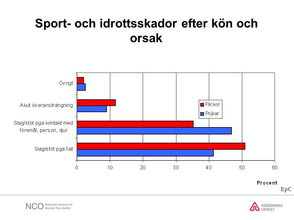 Sport- och idrottsskador efter kön och orsak