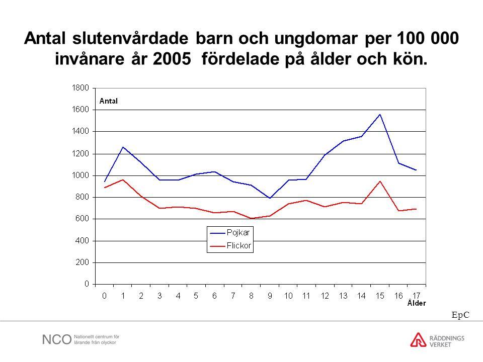 Antal slutenvårdade barn och ungdomar per 100 000 invånare år 2005 fördelade på ålder och kön.