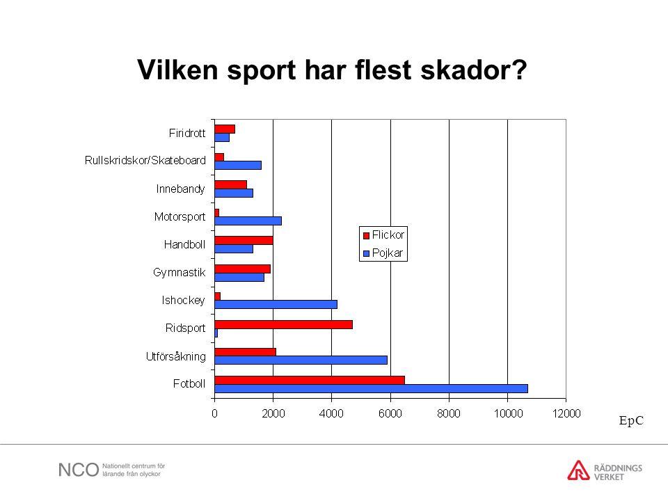 Vilken sport har flest skador