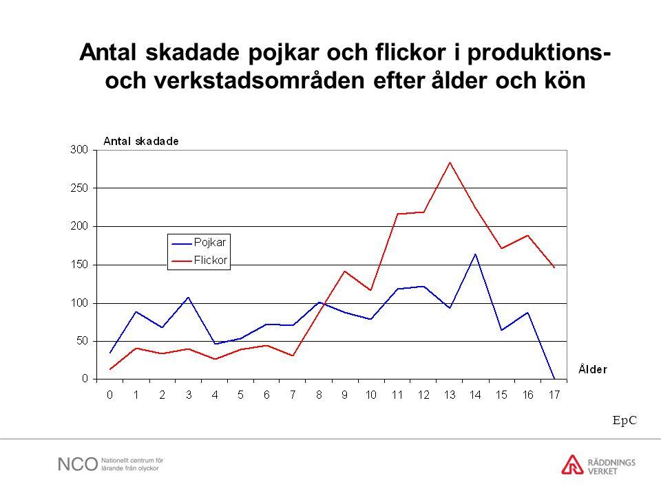 Antal skadade pojkar och flickor i produktions- och verkstadsområden efter ålder och kön