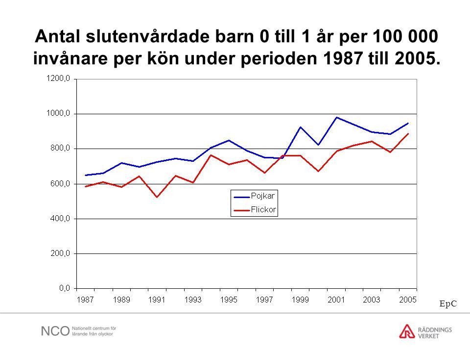 Antal slutenvårdade barn 0 till 1 år per 100 000 invånare per kön under perioden 1987 till 2005.