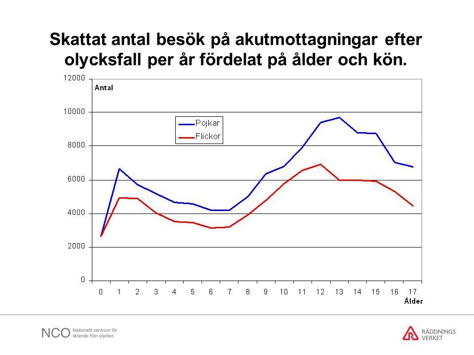Skattat antal besök på akutmottagningar efter olycksfall per år fördelat på ålder och kön.