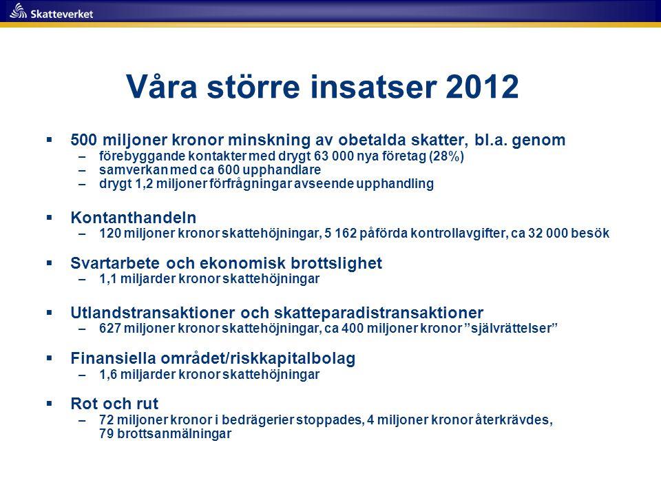 Våra större insatser 2012 500 miljoner kronor minskning av obetalda skatter, bl.a. genom. förebyggande kontakter med drygt 63 000 nya företag (28%)