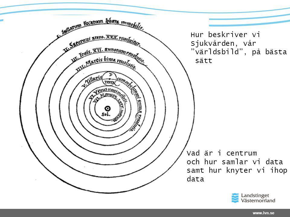 Hur beskriver vi Sjukvården, vår. världsbild , på bästa. sätt. Vad är i centrum. och hur samlar vi data.