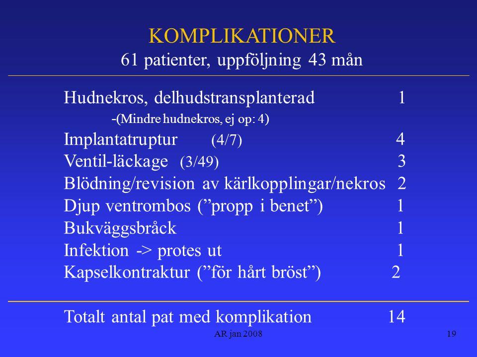 61 patienter, uppföljning 43 mån