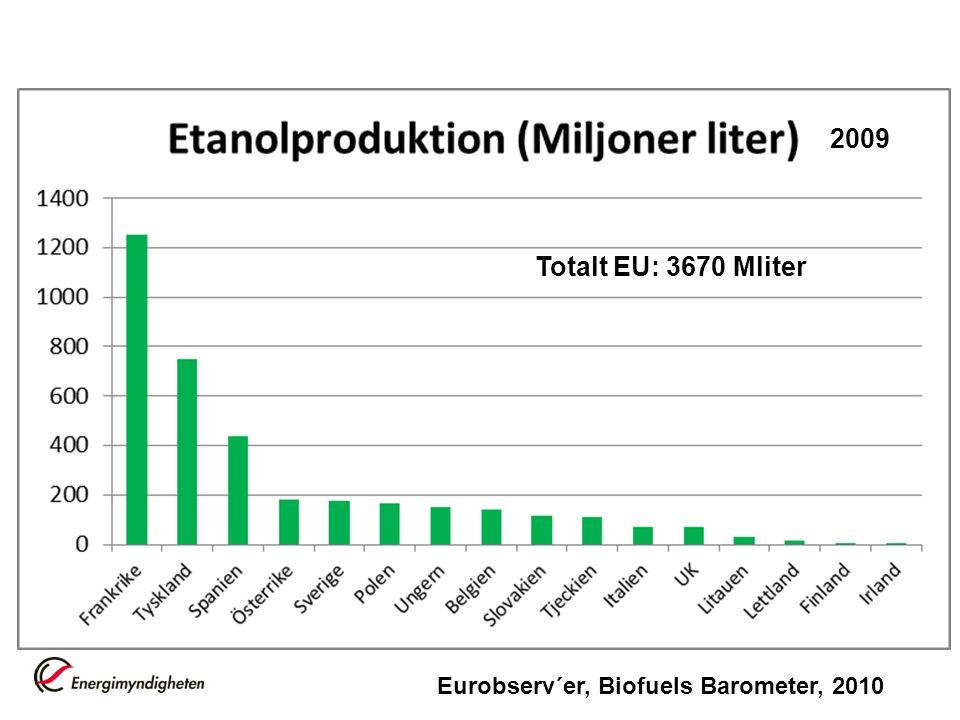 2009 Totalt EU: 3670 Mliter Eurobserv´er, Biofuels Barometer, 2010