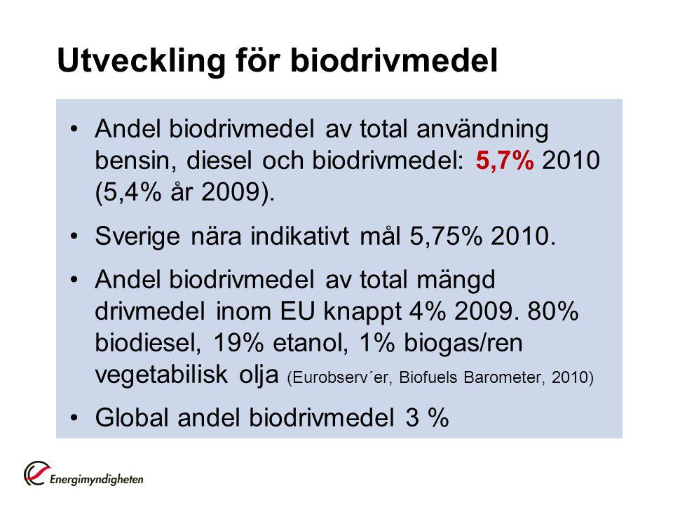 Utveckling för biodrivmedel