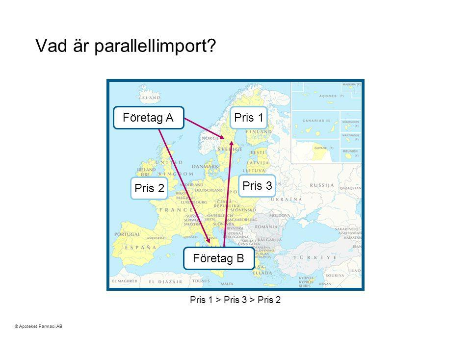 Vad är parallellimport