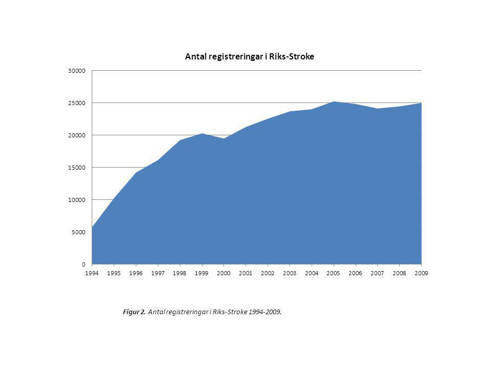 Figur 2. Antal registreringar i Riks-Stroke 1994-2009.