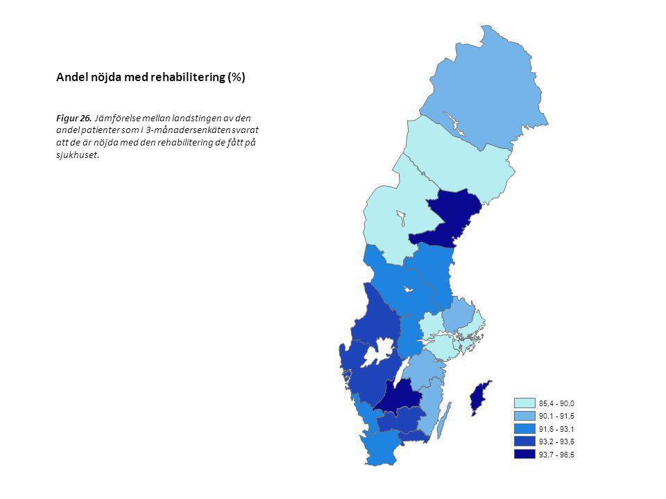 Andel nöjda med rehabilitering (%)