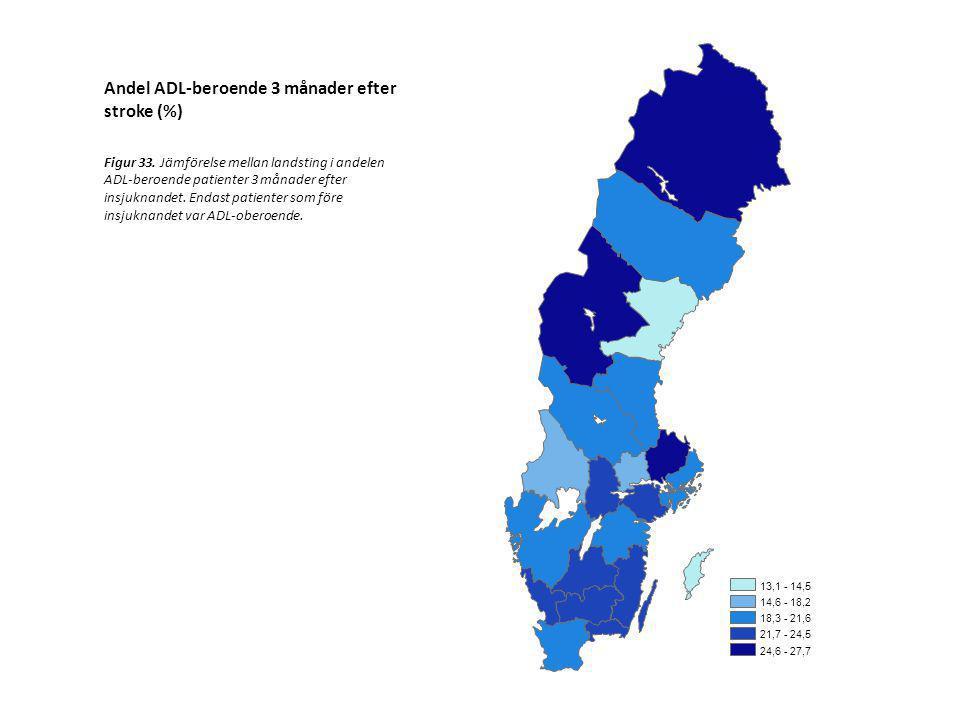 Andel ADL-beroende 3 månader efter stroke (%)