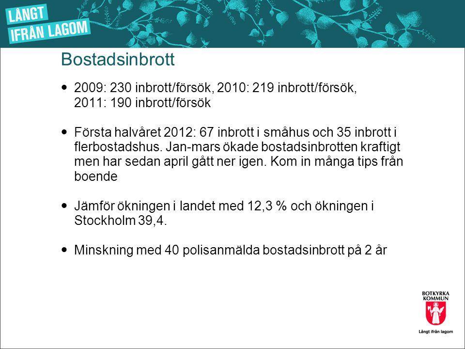 Bostadsinbrott 2009: 230 inbrott/försök, 2010: 219 inbrott/försök, 2011: 190 inbrott/försök.
