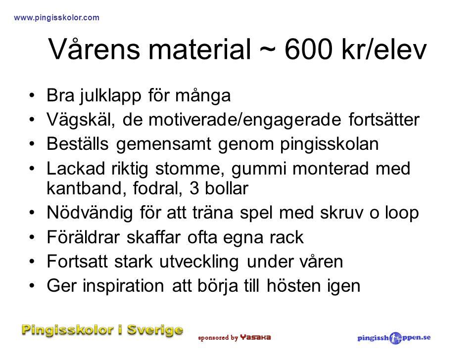 Vårens material ~ 600 kr/elev