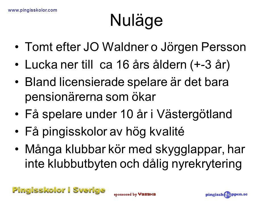 Nuläge Tomt efter JO Waldner o Jörgen Persson