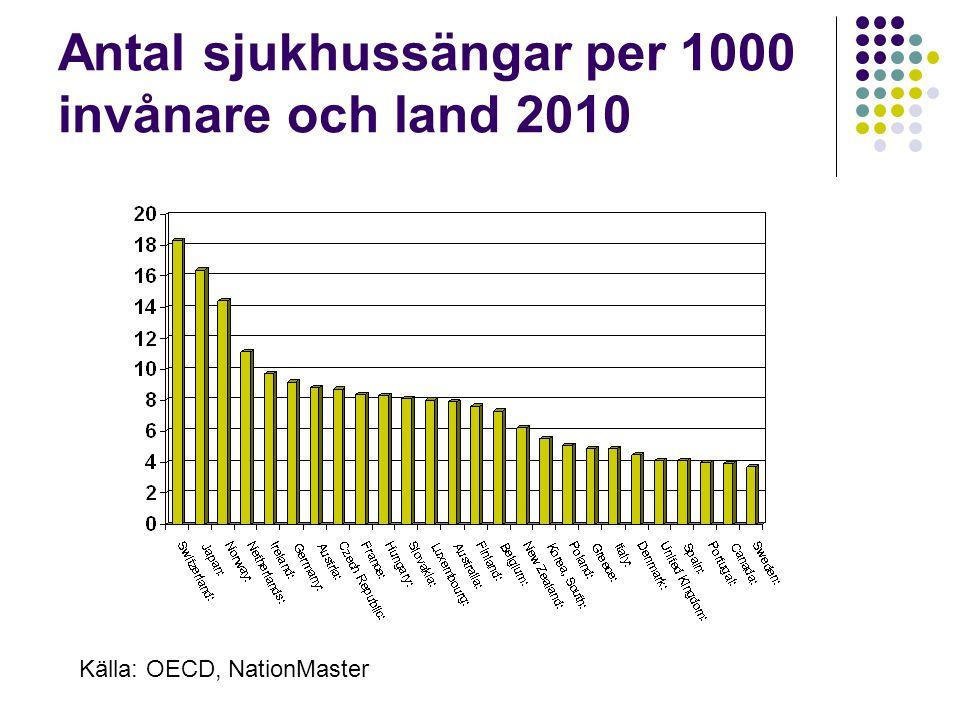 Antal sjukhussängar per 1000 invånare och land 2010