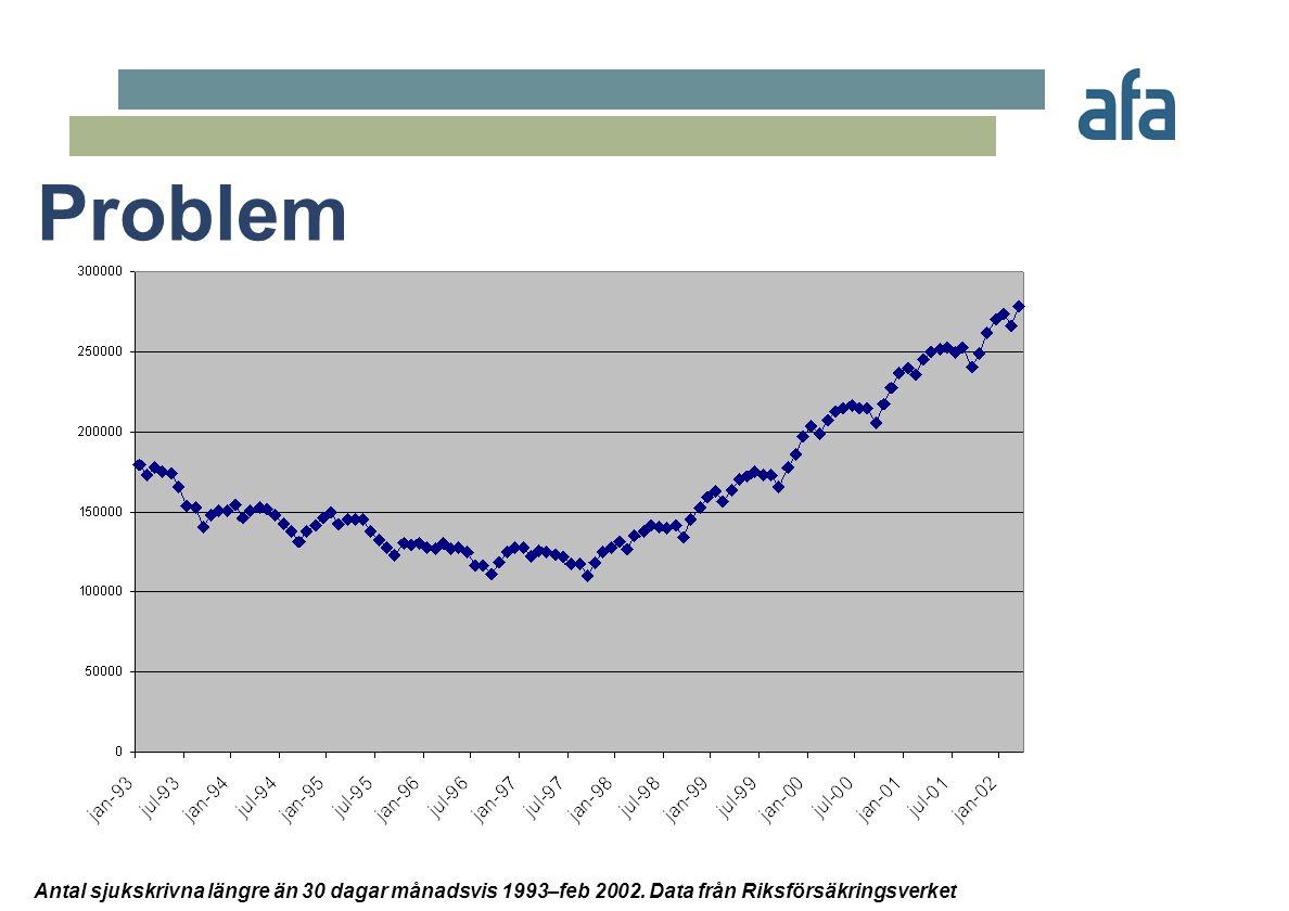 Problem Antal sjukskrivna längre än 30 dagar månadsvis 1993–feb 2002.