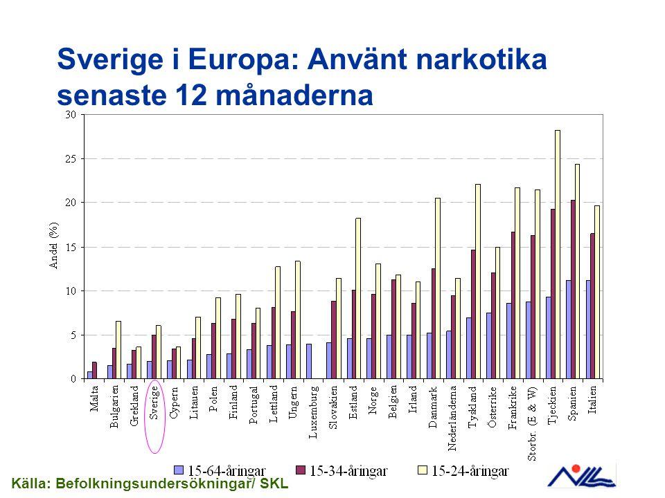 Sverige i Europa: Använt narkotika senaste 12 månaderna