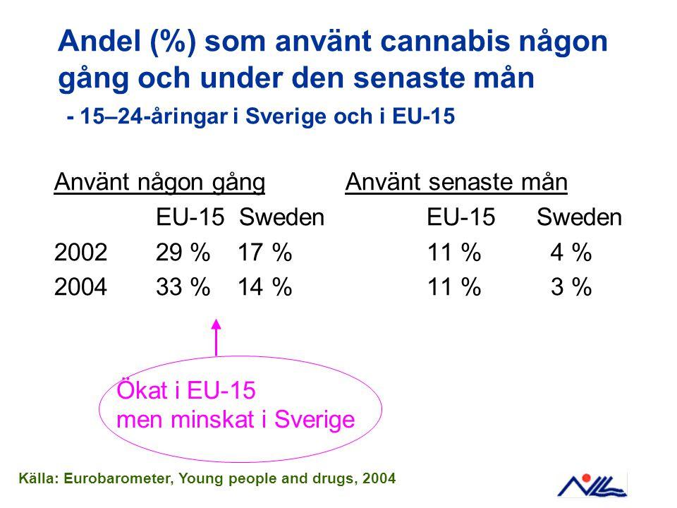 Andel (%) som använt cannabis någon gång och under den senaste mån - 15–24-åringar i Sverige och i EU-15