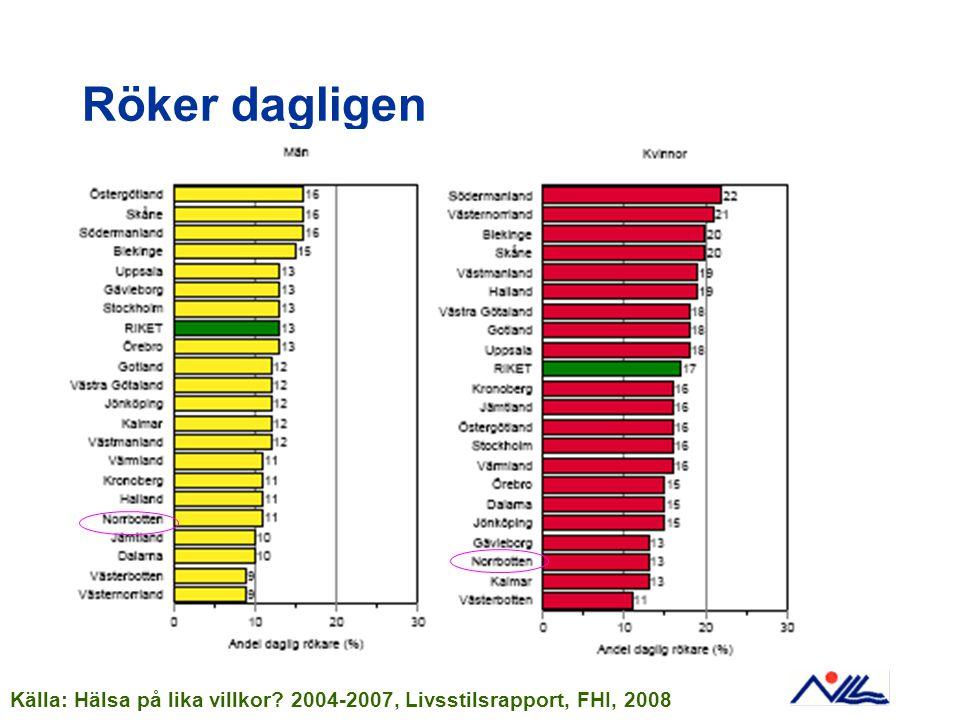 Röker dagligen Källa: Hälsa på lika villkor 2004-2007, Livsstilsrapport, FHI, 2008