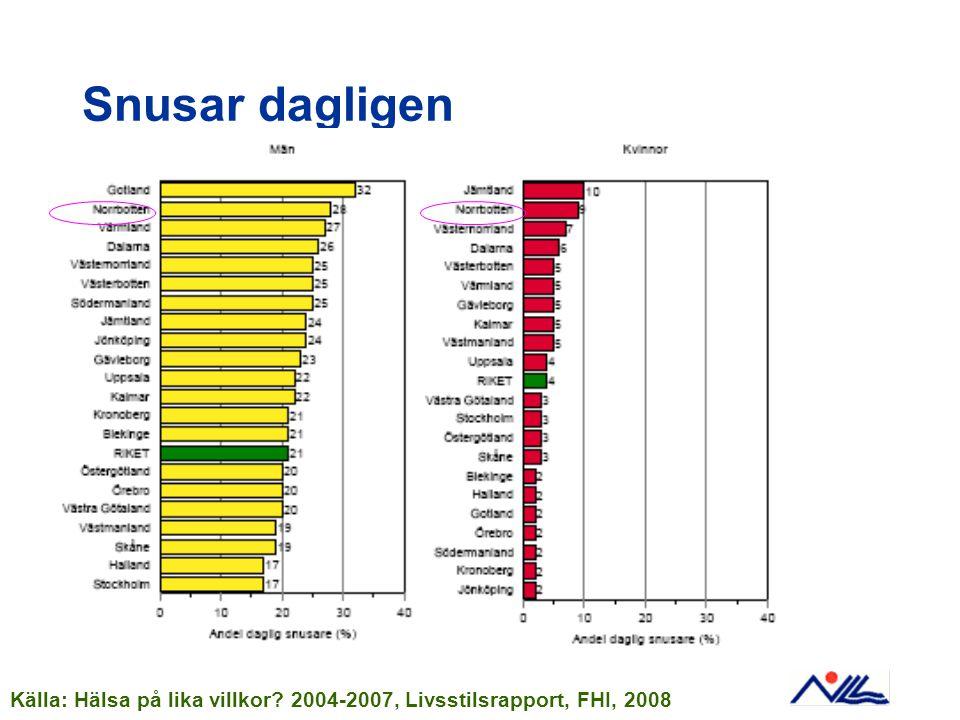 Snusar dagligen Källa: Hälsa på lika villkor 2004-2007, Livsstilsrapport, FHI, 2008